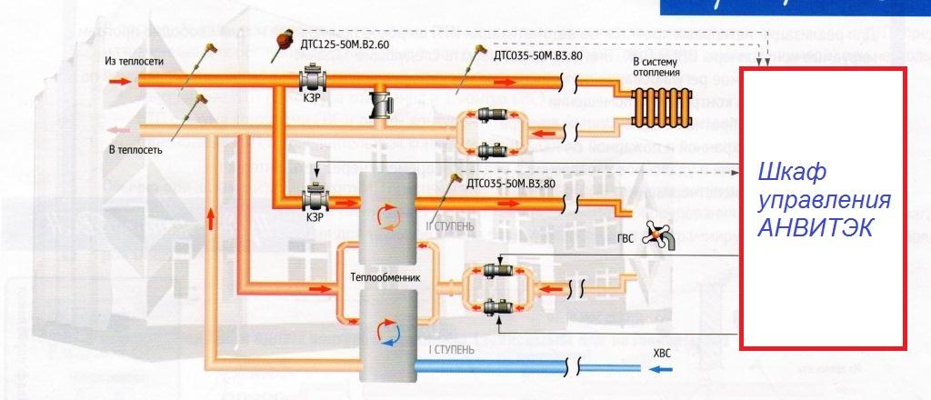 Двухконтурные тепловые пункты для отопления и ГВС