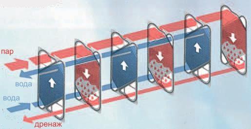 пластинчатые теплообменники испарители-конденсаторы схема потоков.