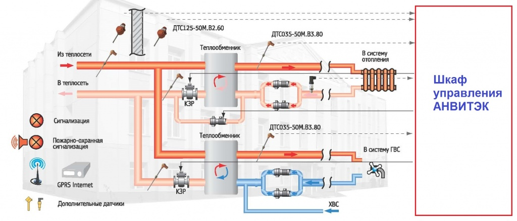 Независимая схема теплового узла с теплообменником схема теплового узла независимой системы отопления с паро-водяными теплообменниками